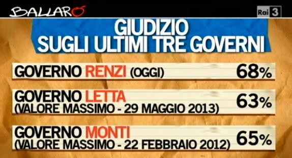Sondaggio Ipsos per Ballarò, giudizio sugli ultimi tre Governi.