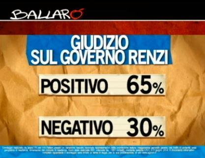 Sondaggio Ipsos per Ballarò, giudizio sul Governo Renzi.