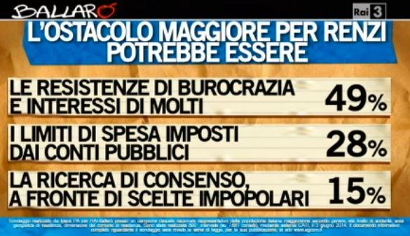 Sondaggio Ipsos per Ballarò, ostacoli di Renzi.