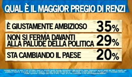 Sondaggio Ipsos per Ballarò, pregi di Renzi.