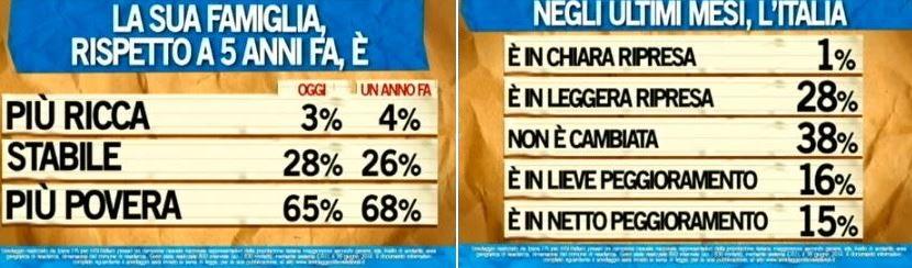 Sondaggio Ipsos per Ballarò, situazione economica.