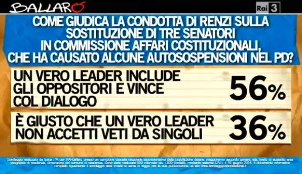 Sondaggio Ipsos per Ballarò, Renzi e il dialogo interno.