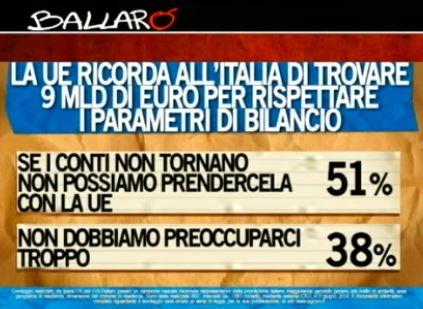 Sondaggio Ipsos per Ballarò, Ue e parametri di bilancio.