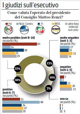Sondaggio Ipsos per Corriere della Sera, giudizio sull'operato di Matteo Renzi.