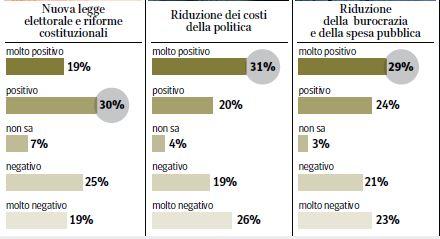 Sondaggio Ipsos per Corriere della Sera, giudizi dugli interventi del Governo renzi.