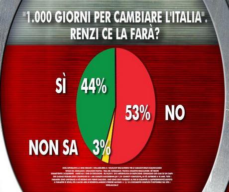 Sondaggio Ixè per Agorà, 1000 giorni per cambiare l'Italia.