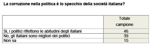 Sondaggio Ixè per Agorà, corruzione in Italia.