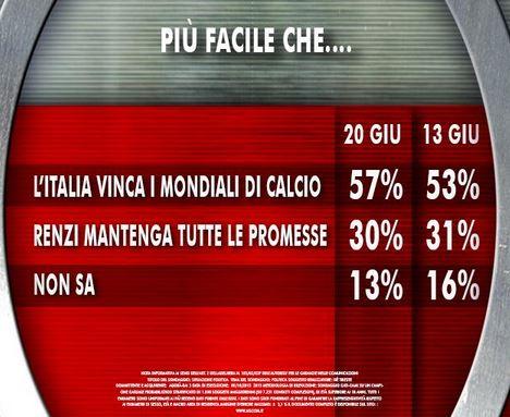 Sondaggio Ixè per Agorà, Renzi vs Nazionale di calcio.