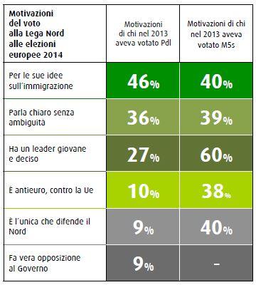 Sondaggio Swg, motivazioni del non voto a Lega Nord.