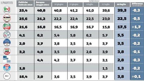 sondaggio euromedia