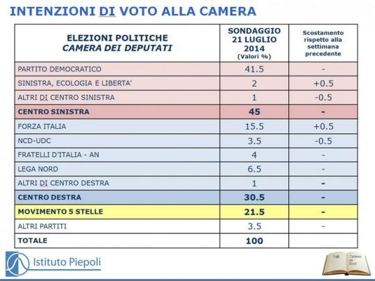 sondaggio piepoli intenzioni di voto