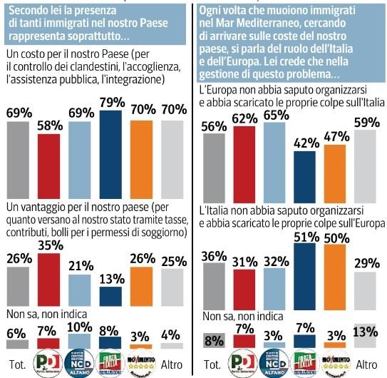 Sondaggio Ipsos per Corsera, immigrazione in Italia.