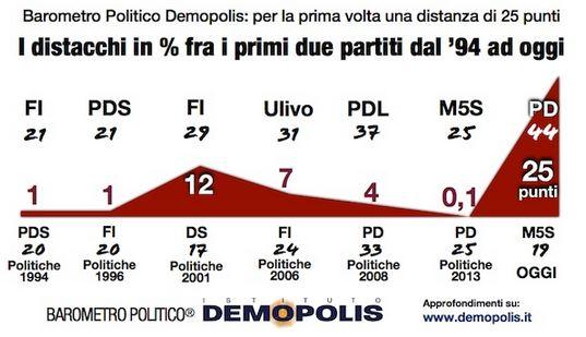 Sondaggio Demopolis, distacco tra i primi partiti.
