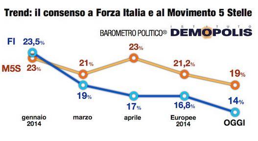 Sondaggio Demopolis, consenso a Forza Italia e M5S.