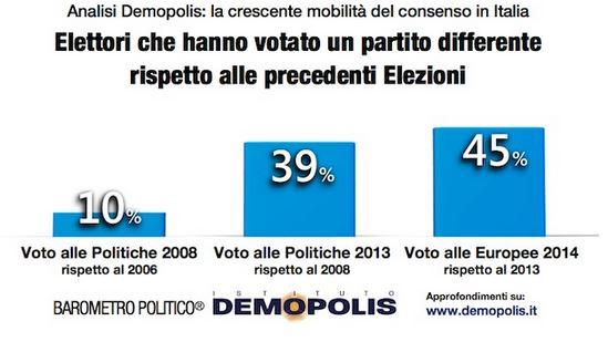 Sondaggio Demopolis, mobilità degli elettori.