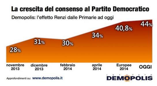 Sondaggio Demopolis, consenso al PD.