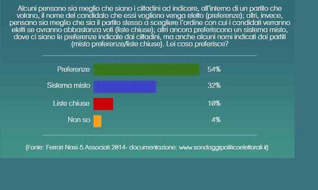 sondaggio ferrari nasi panorama preferenze