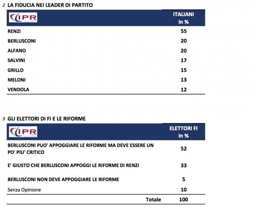 sondaggio ipr tg3 1