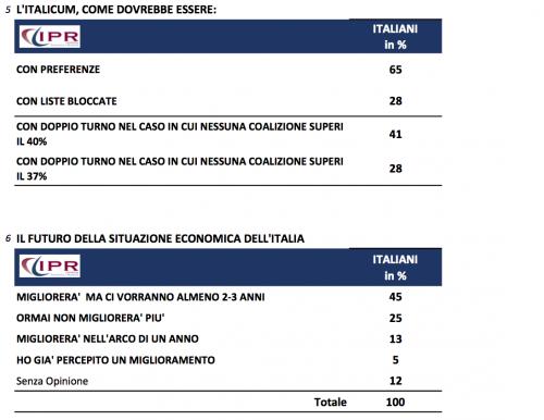 sondaggio ipr tg3 3