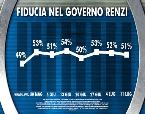 Sondaggio Ixè per Agorà, fiducia nel Governo Renzi.
