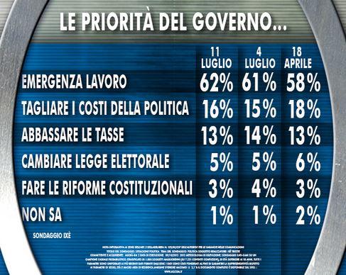 Sondaggio Ixè per Agorà, priorità de Governo.