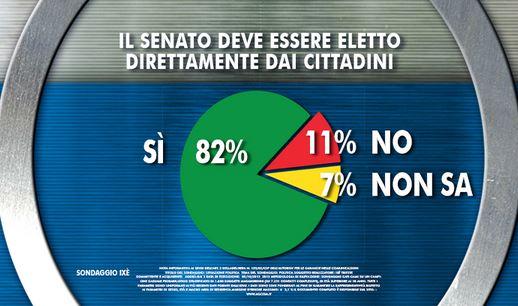 Sondaggio Ixe per Agorà, elettività del Senato.