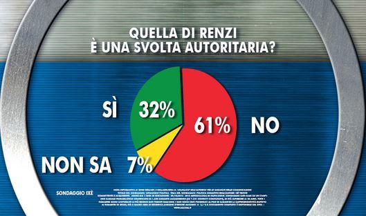 Sondaggio Ixe per Agorà, svolta autoritaria di Renzi.