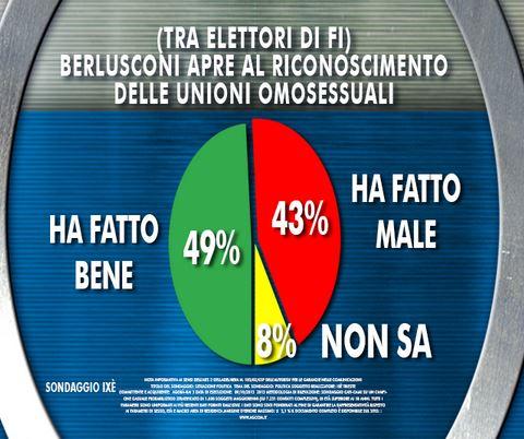 Sondaggio Ixè per Agorà, apertura di Berlusconi alle unioni gay.