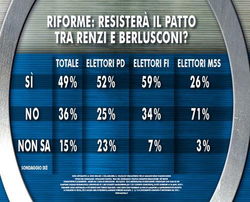 Sondaggio Ixè per Agorà, patto Renzi - Berlusconi.