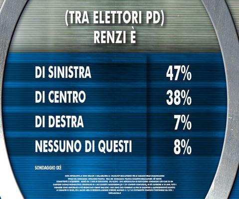 Sondaggio Ixè per Agorà, collocazione di Renzi.