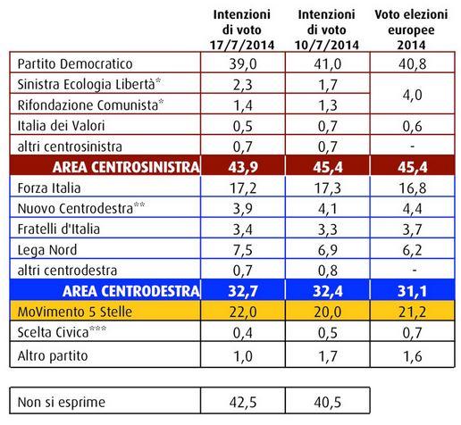 Sondaggio Swg, intenzioni di voto.