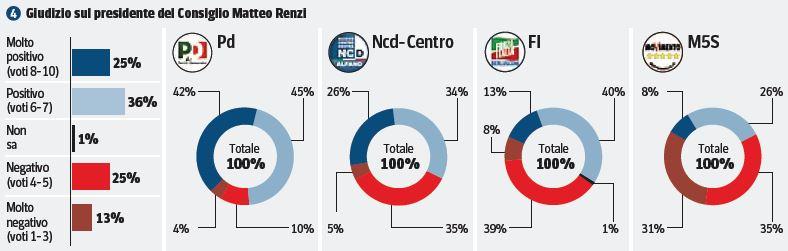 Sondaggio Ipsos, giudizio su Matteo Renzi.