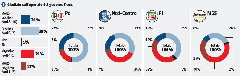 Sondaggio Ipsos, giudizio sul Governo Renzi.