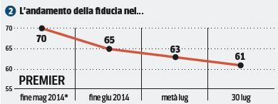 Sondaggio Ipsos, fiducia in Matteo Renzi.