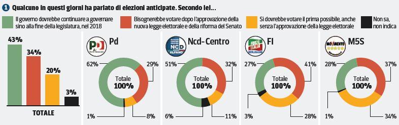 Sondaggio Ipsos, voto anticipato.