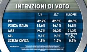 Sondaggio Ixe per Agor�: oscillazioni per Forza Italia e M5S, PD resta in grande vantaggio