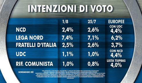 Sondaggio Ixe per Agorà, intenzioni di voto.