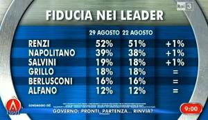 Sondaggio Ixe per Agor�: Renzi e Governo guadagnano fiducia, cresce anche il PD nelle intenzioni di voto