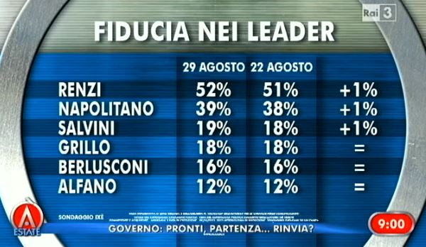 Sondaggio Ixe, fiducia nei leader.