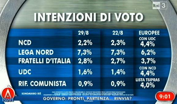 Sondaggio Ixe, intenzioni di voto.