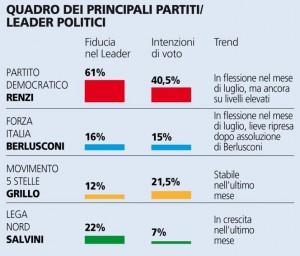 Sondaggio Piepoli per La Stampa: fiducia in flessione ma ancora elevata per Renzi e il suo Governo