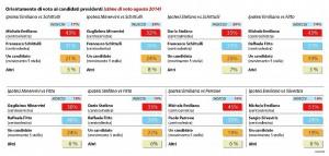 Sondaggio Swg: in Puglia la candidatura Emiliano sbaraglia ogni avversario