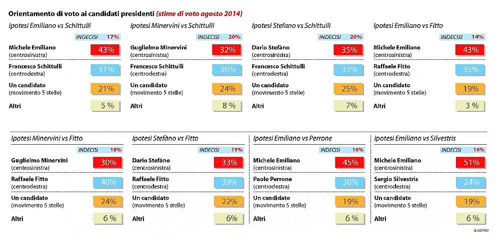 sondaggio swg emiliano regionali puglia