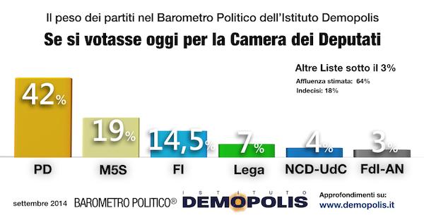 Barometro Politico Demopolis settembre 2014 PD è in lieve calo