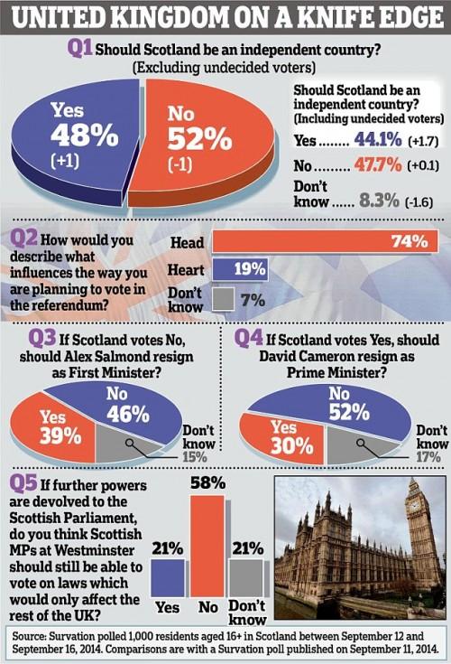 sondaggio scozia referendum