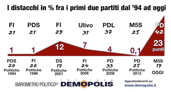 Barometro Politico Demopolis settembre 2014 distacco partiti
