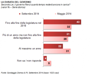 Sondaggio Demos per La Repubblica: prime crepe nel consenso di Renzi, la priorit� degli italiani resta il lavoro
