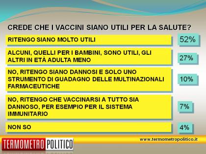 sondaggio tp utilità vaccini