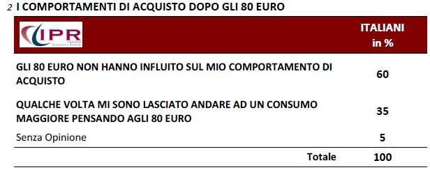 IPR 80 euro abitudini spesa
