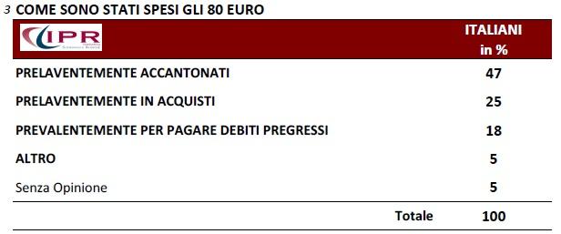 IPR 80 euro spesi